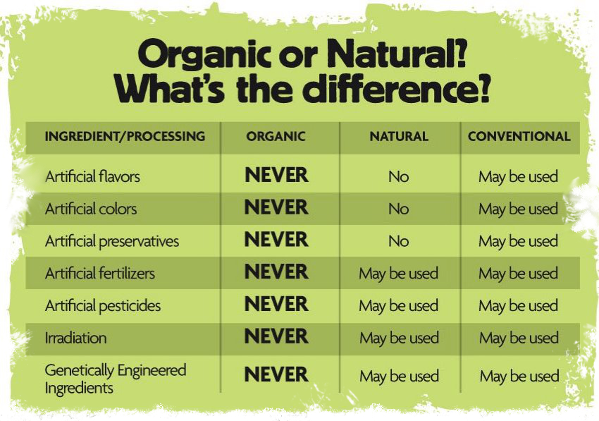 organic vs natural food